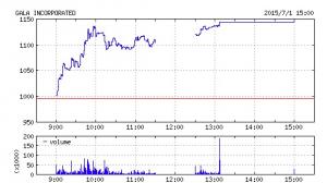 ガーラ株価